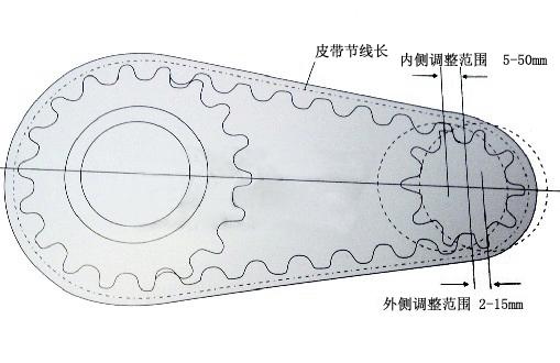 同步带轮中心距及同步带节线长计算